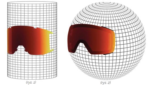Wyróżniamy dwa dominujące kształty szybki w goglach – cylindryczne (rys. 1) oraz sferyczne (rys. 2)